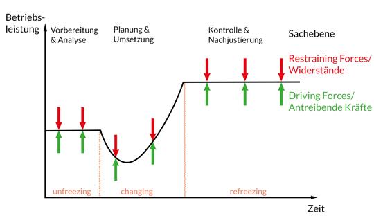 five stages of the satir change model