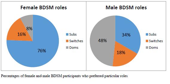 Switch women bdsm
