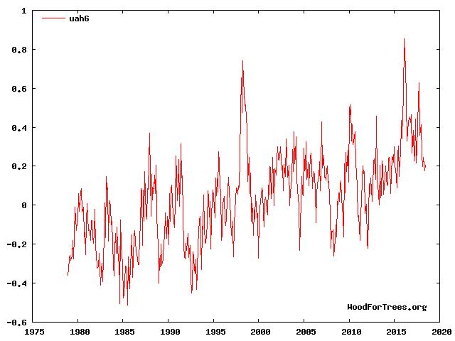 Abbildung: Globale Temperaturentwicklung (Anomalien in °C) laut UAH Satellitendaten (via WoodforTrees[ext]).