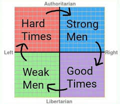 File:Hard times - Strong men - Good Times - Weak Men.jpg
