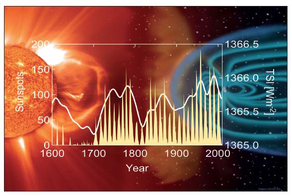 Abbildung: Entwicklung der Sonnenaktivität während der vergangenen 400 Jahre. Weiße Kurve zeigt solare Gesamtstrahlung (Total Solar Irradiance, TSI), gelbe Ausschläge markieren Sonnenflecken. Quelle: PAGES2K-Webseite[ext], heruntergeladen im März 2016.