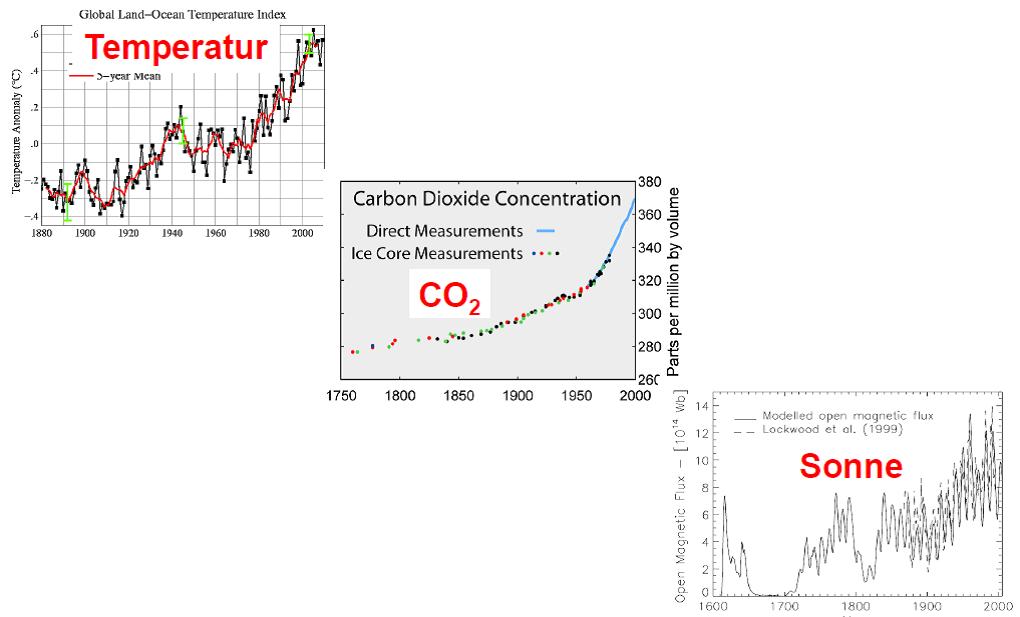 Abbildung: Temperatur, CO2 und Sonnenaktivität zeigen in den letzten 150 Jahren einen ähnlichen Trend, was zu einem Attributionsproblem führt.