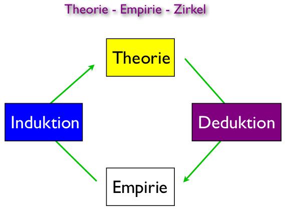 Theorie-Empirie-Zirkel.jpg