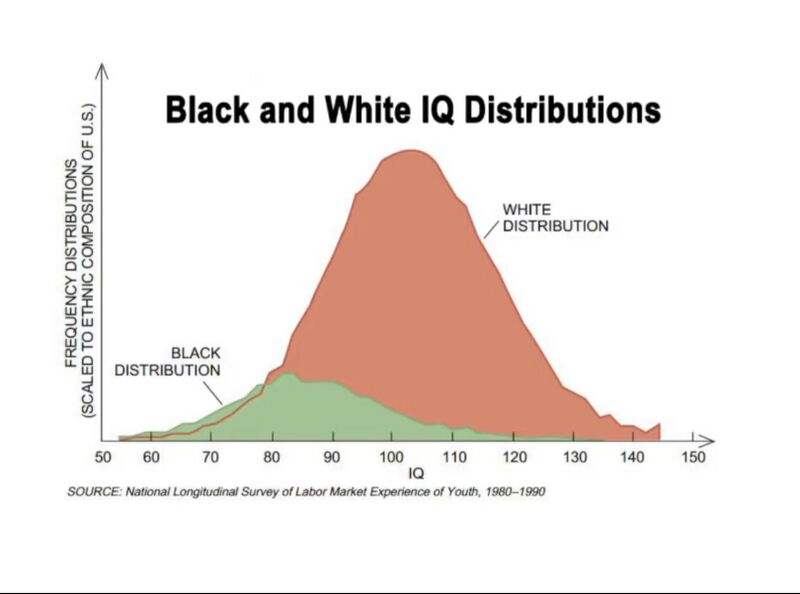 File:Black and White IQ Distributions.jpg