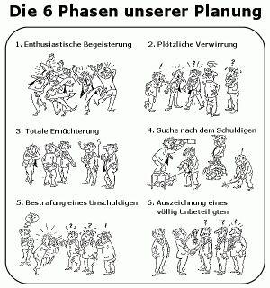 Die 6 Phasen unserer Planung.jpg