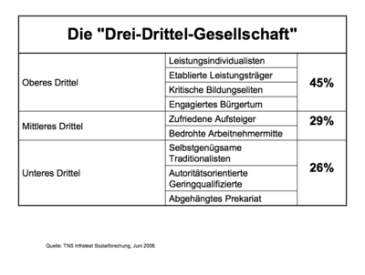 Drei-Drittel-Gesellschaft - Infratest 2006.png