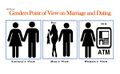 Genders Point of View on Marriage and Dating.jpg
