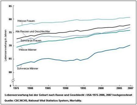 Life Expectancy - USA (1975-2007).jpg