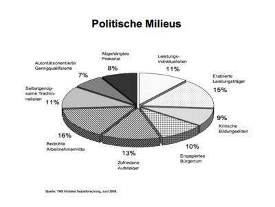 Politische Milieus - Infratest 2006.png