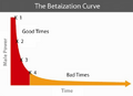 The Betaization Curve.png