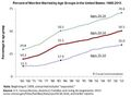 Unmarried Men in the United States 1966-2013.jpg